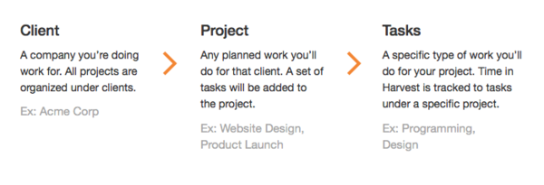 Client, Project, Task Hierarchy