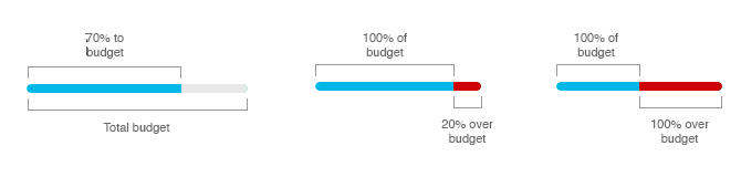 Budget bar graph explanation